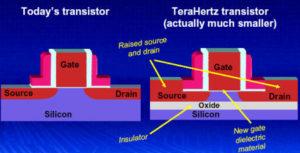 TeraHertz transistor
